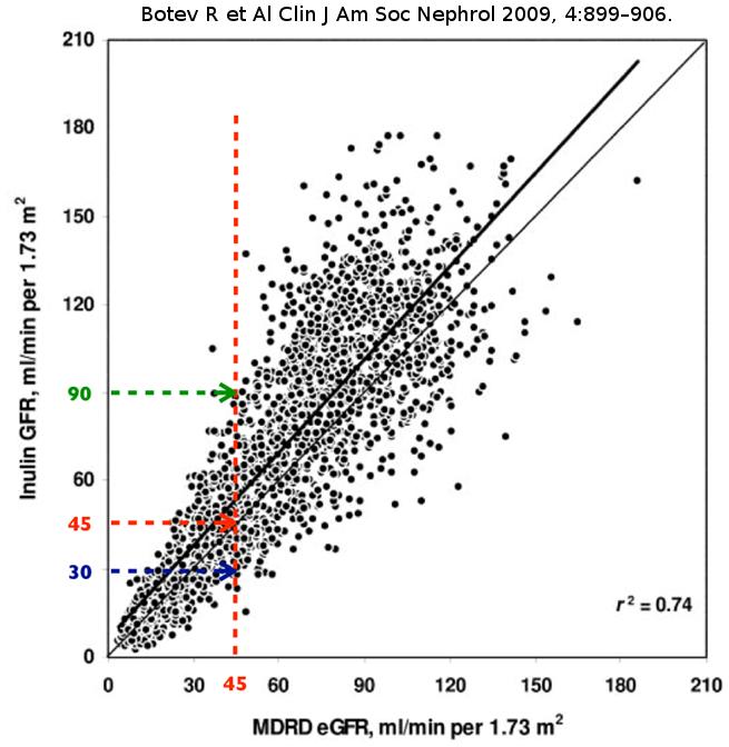 DFG inuline vs mdrd