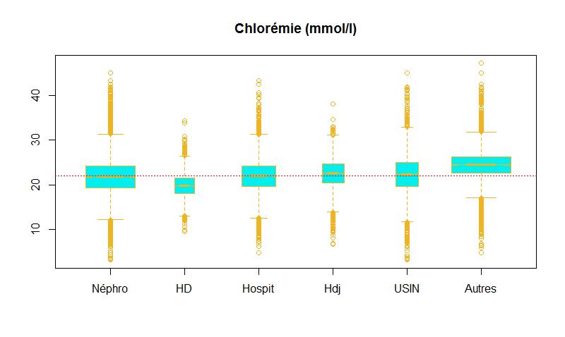 chlorémie