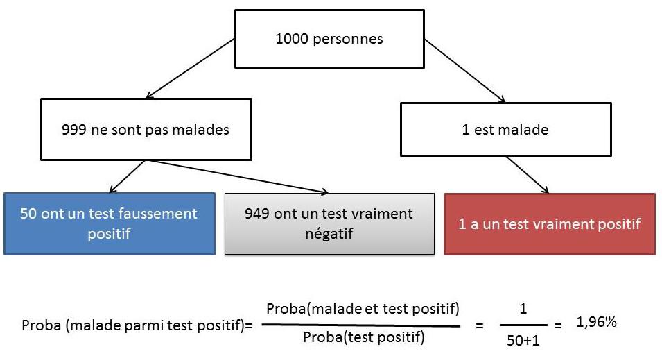 proba test